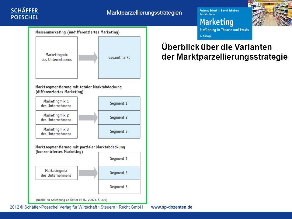Überblick über die Varianten der Marktparzellierungsstrategie