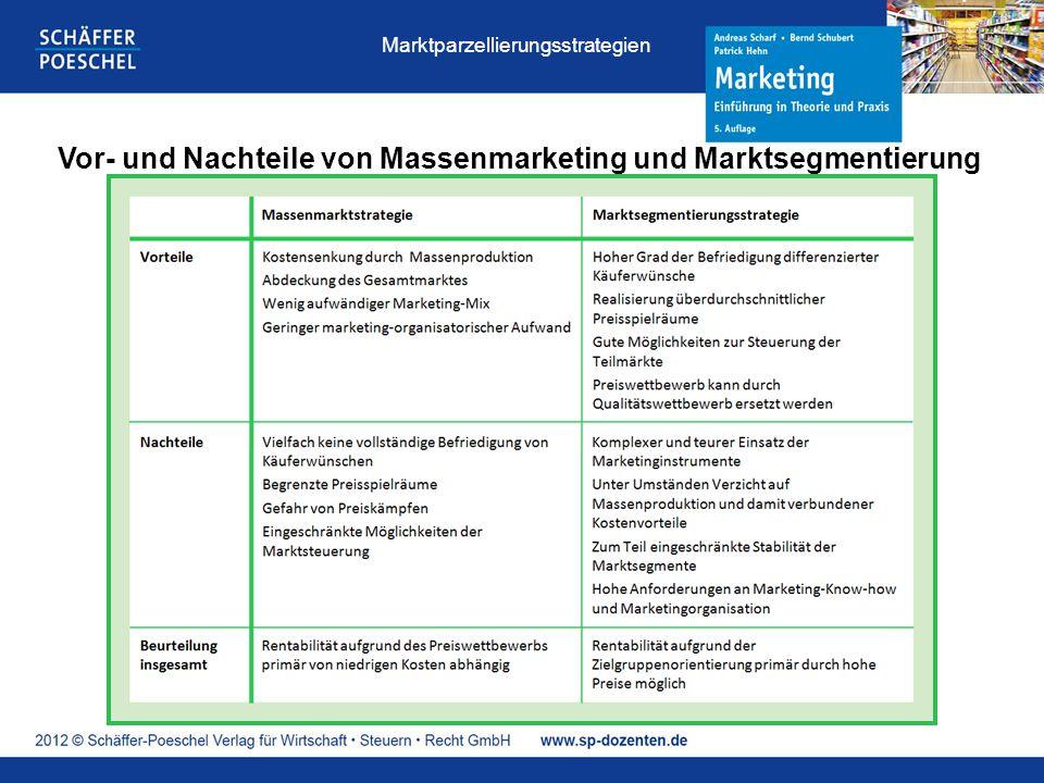 Vor- und Nachteile von Massenmarketing und Marktsegmentierung