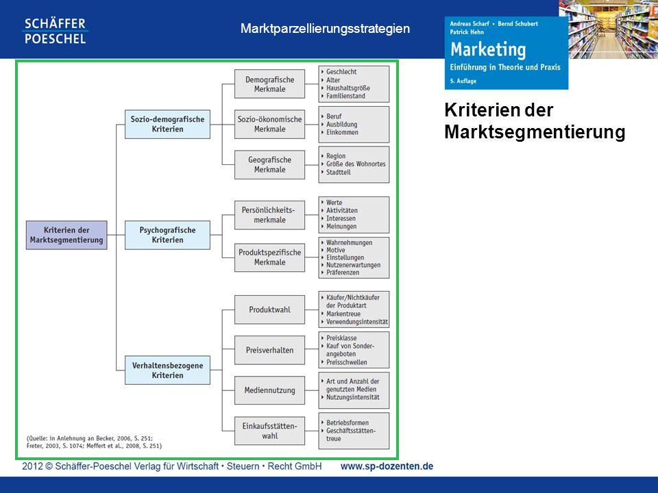 Kriterien der Marktsegmentierung