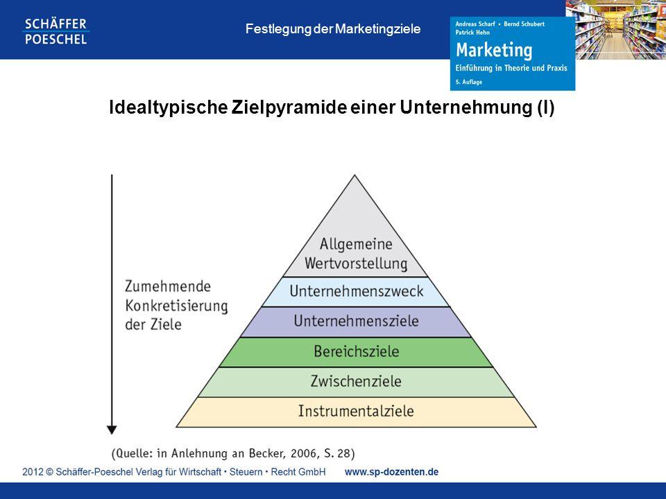 Idealtypische Zielpyramide einer Unternehmung (I)