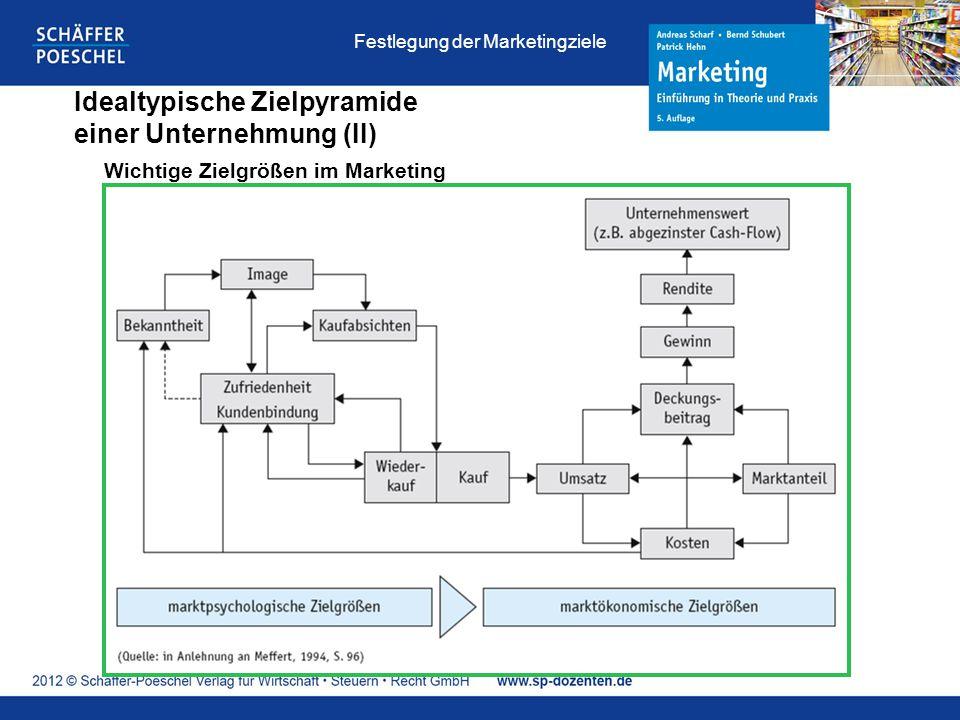 Idealtypische Zielpyramide einer Unternehmung (II)