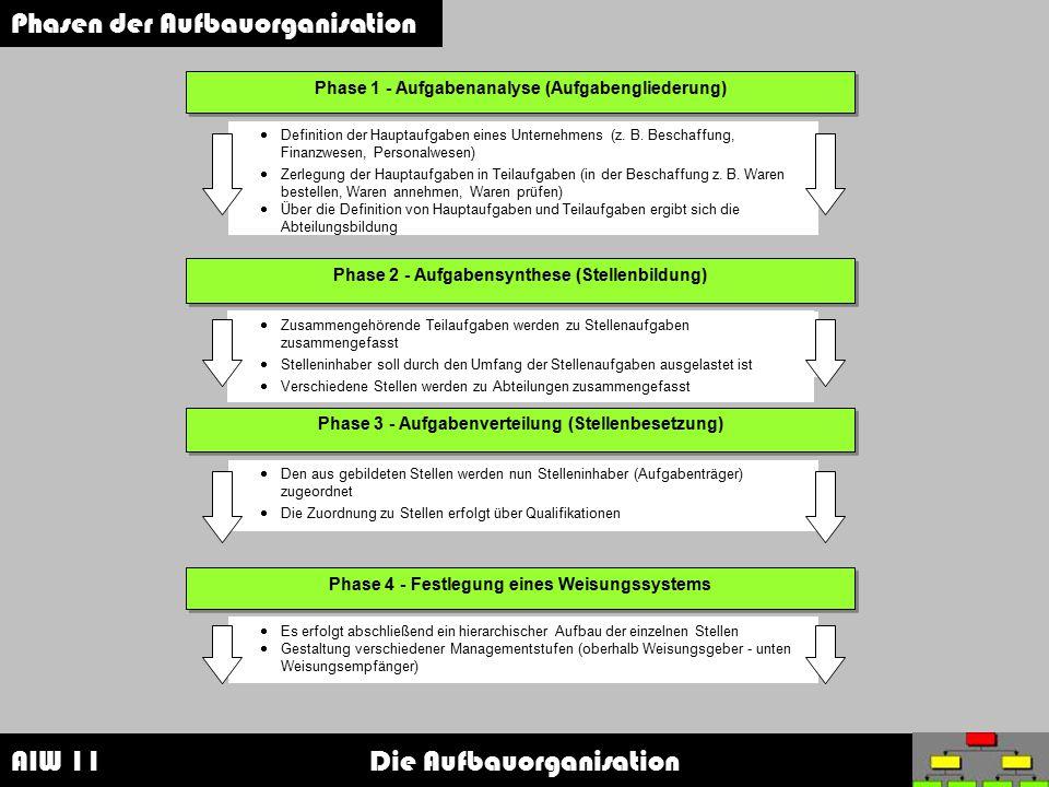 Phasen der Aufbauorganisation