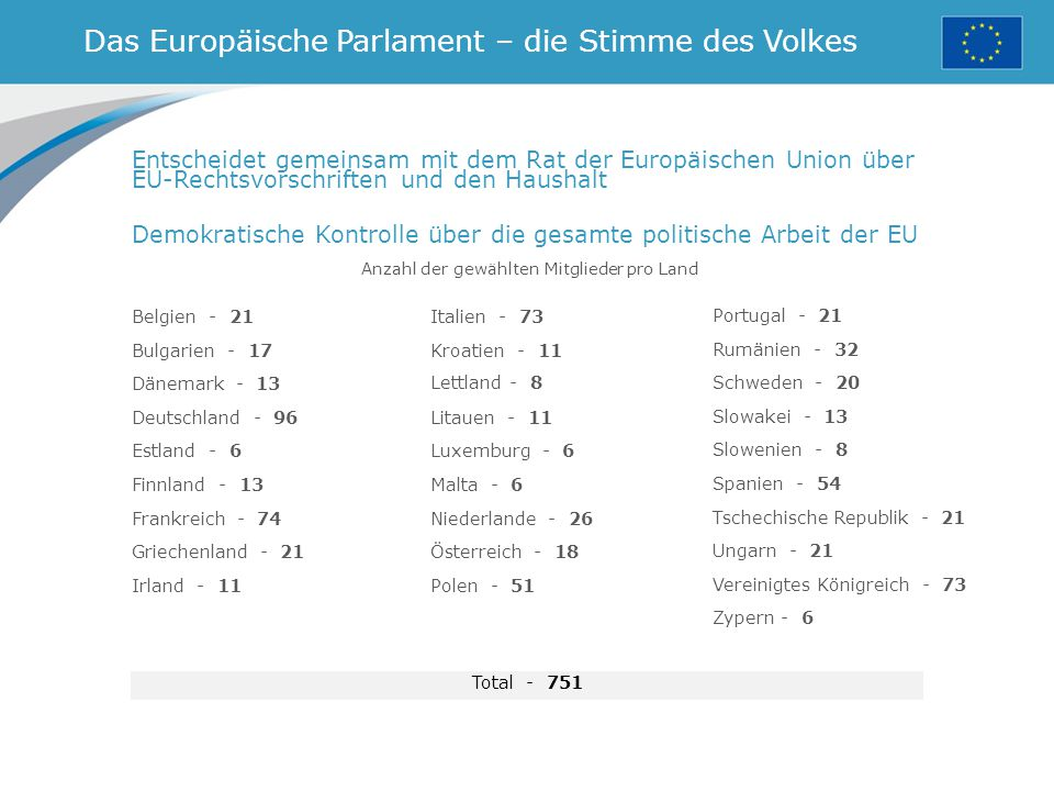 Das Europäische Parlament – die Stimme des Volkes