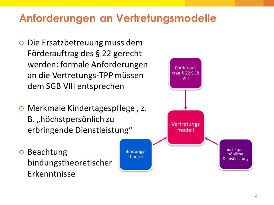 Anforderungen an Vertretungsmodelle