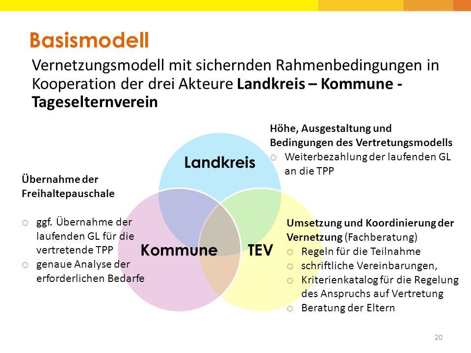 Rahmenbedingungen Basismodell