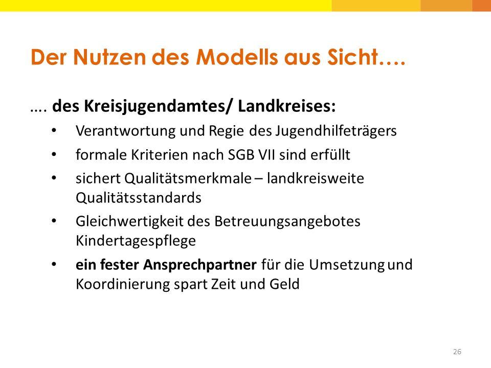 Der Nutzen des Modells aus Sicht….