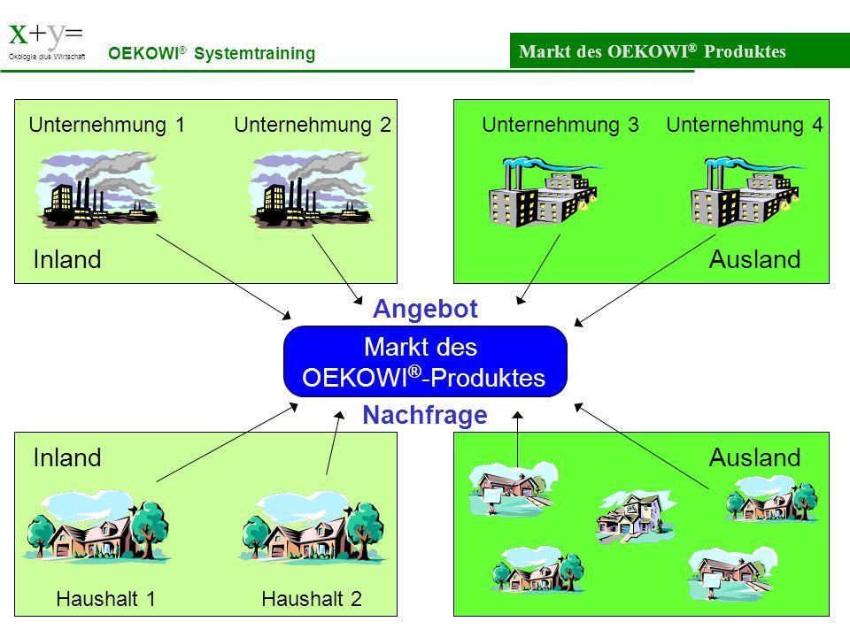 x+y= Inland Ausland Angebot Markt des OEKOWI®-Produktes Nachfrage