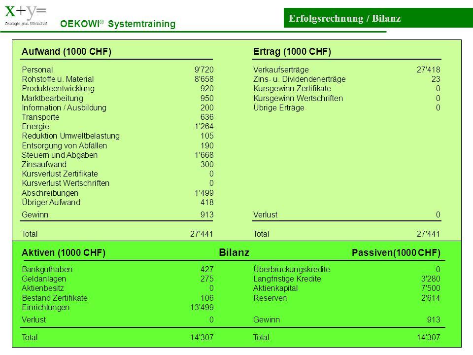 x+y= Erfolgsrechnung / Bilanz OEKOWI® Systemtraining