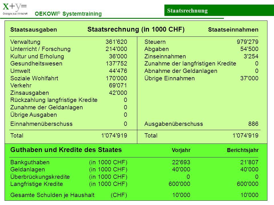 x+y= Guthaben und Kredite des Staates Vorjahr Berichtsjahr