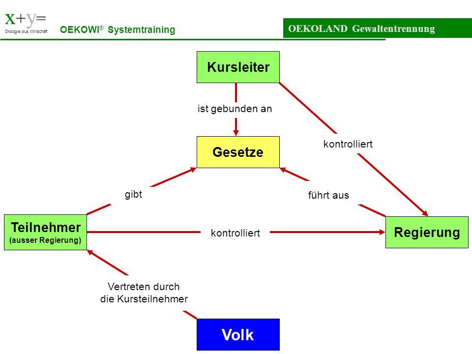 x+y= Volk Kursleiter Gesetze Teilnehmer Regierung