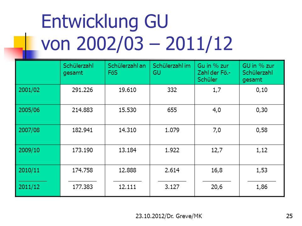 Entwicklung GU von 2002/03 – 2011/12 Schülerzahl gesamt