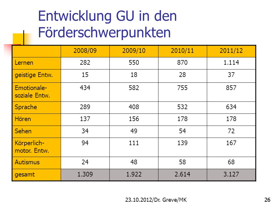 Entwicklung GU in den Förderschwerpunkten