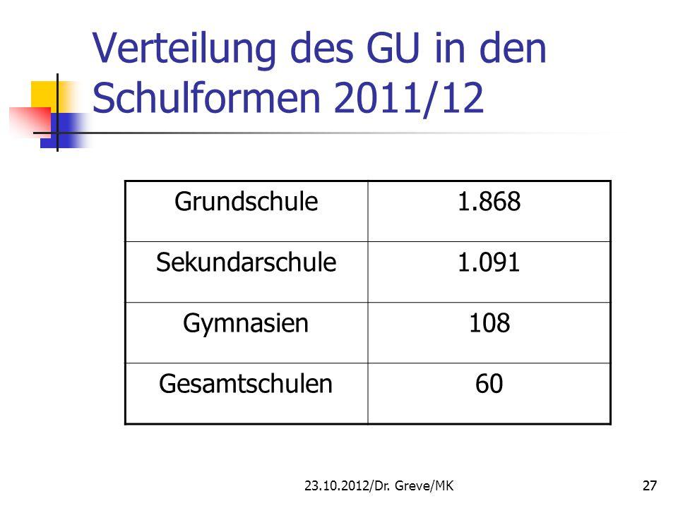 Verteilung des GU in den Schulformen 2011/12