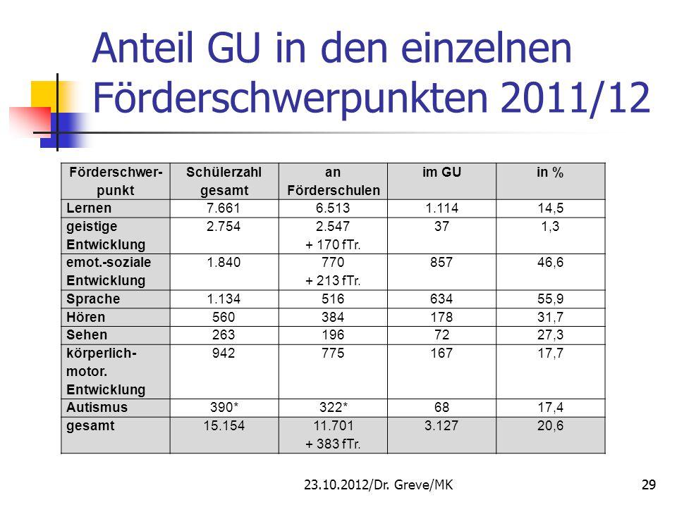Anteil GU in den einzelnen Förderschwerpunkten 2011/12