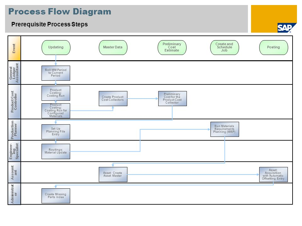 Process Flow Diagram Prerequisite Process Steps Event Updating