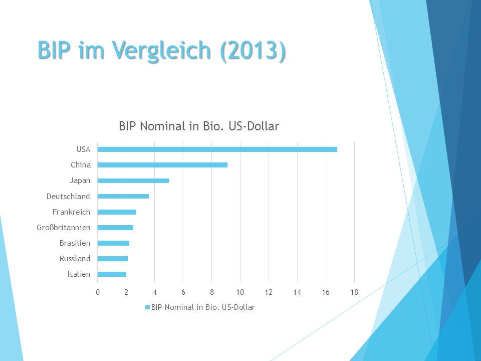 BIP im Vergleich (2013)