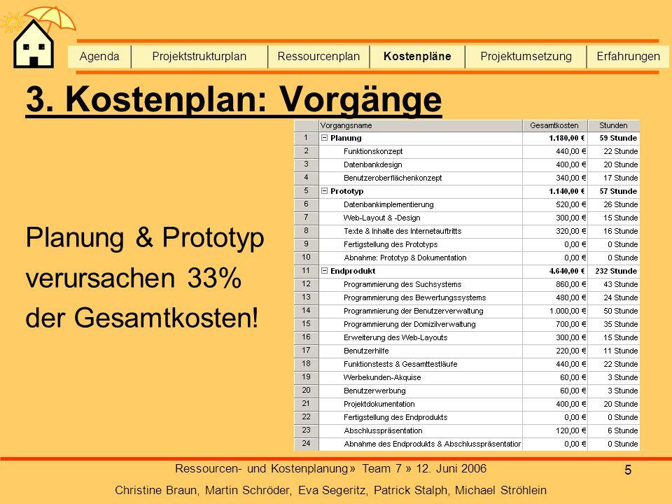 Ressourcen- und Kostenplanung» Team 7 » 12. Juni 2006