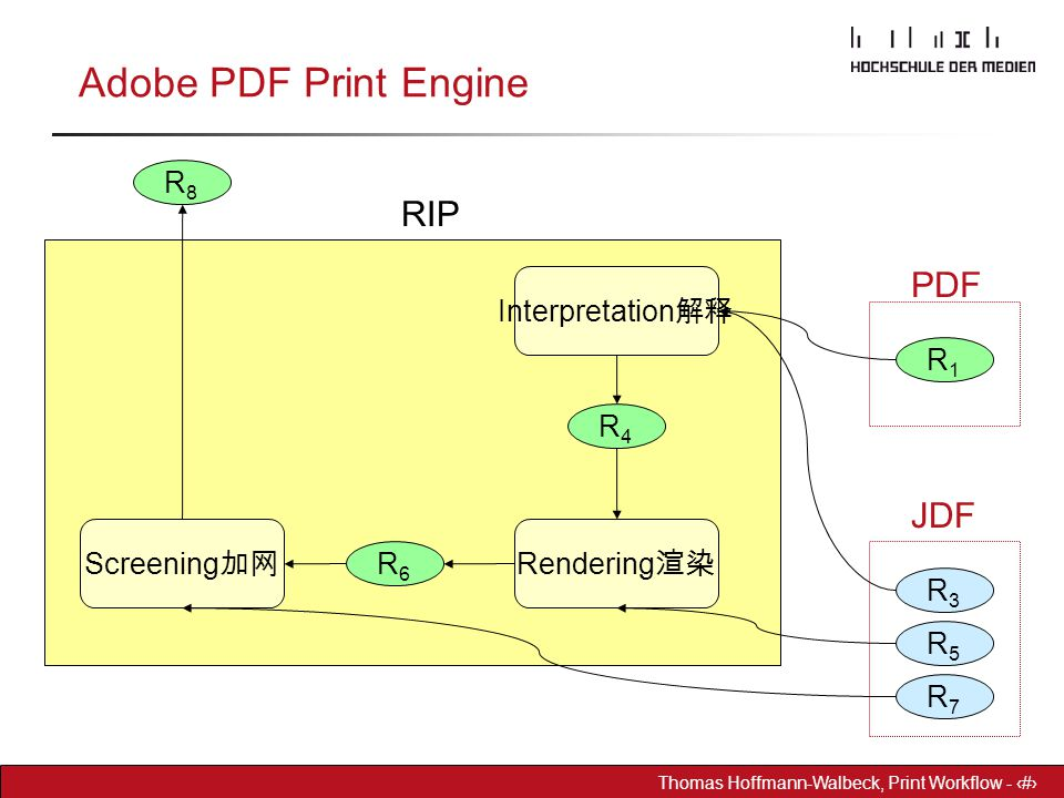 Adobe PDF Print Engine RIP PDF JDF R8 Interpretation解释 R1 R4