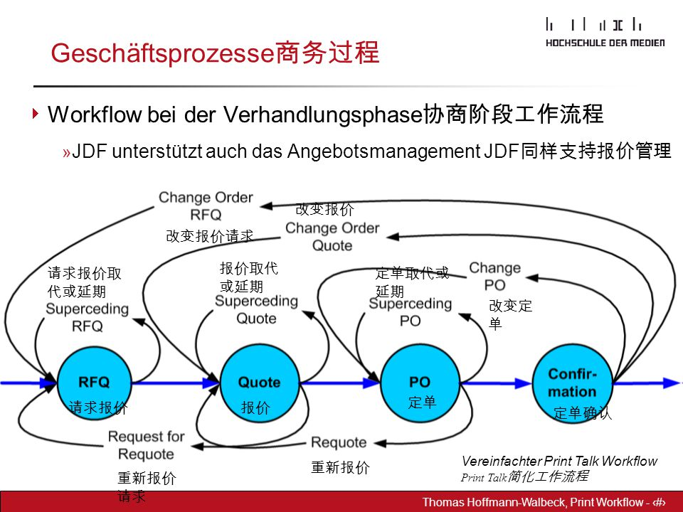 Geschäftsprozesse商务过程
