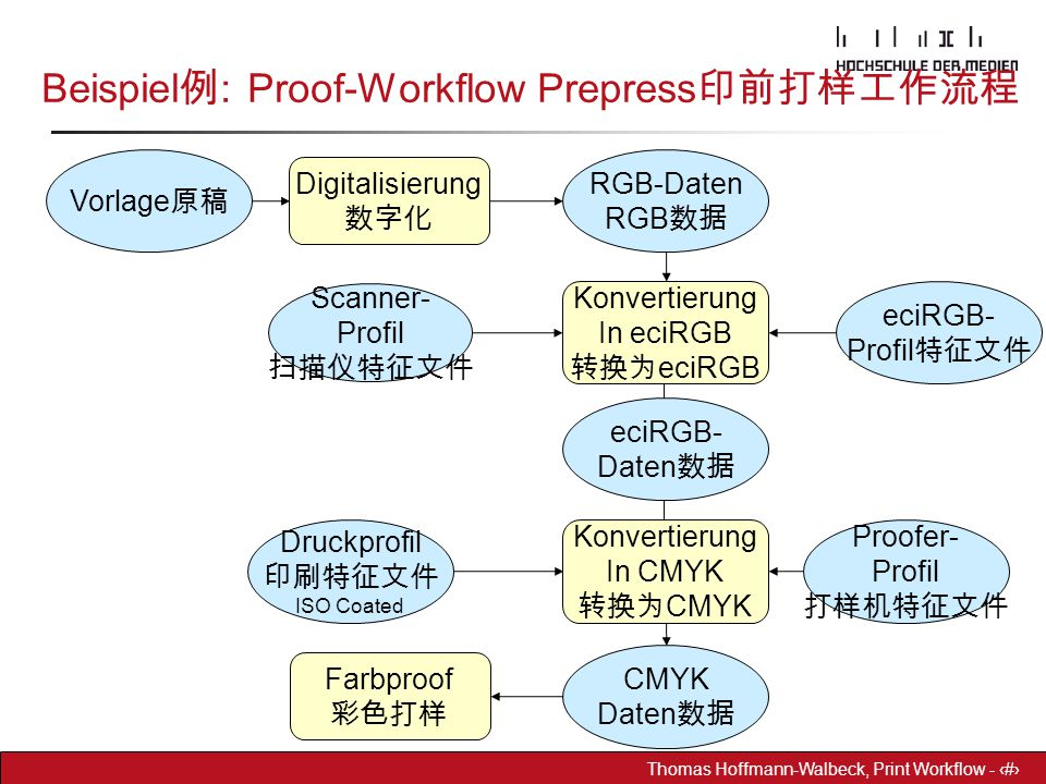 Beispiel例: Proof-Workflow Prepress印前打样工作流程
