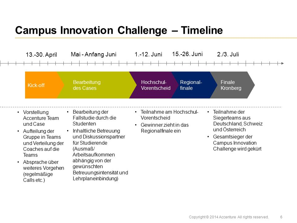 Campus Innovation Challenge – Timeline