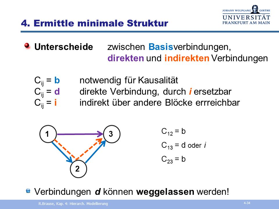 4. Ermittle minimale Struktur