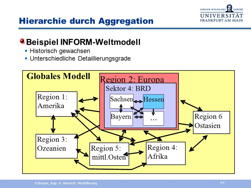 Hierarchie durch Aggregation
