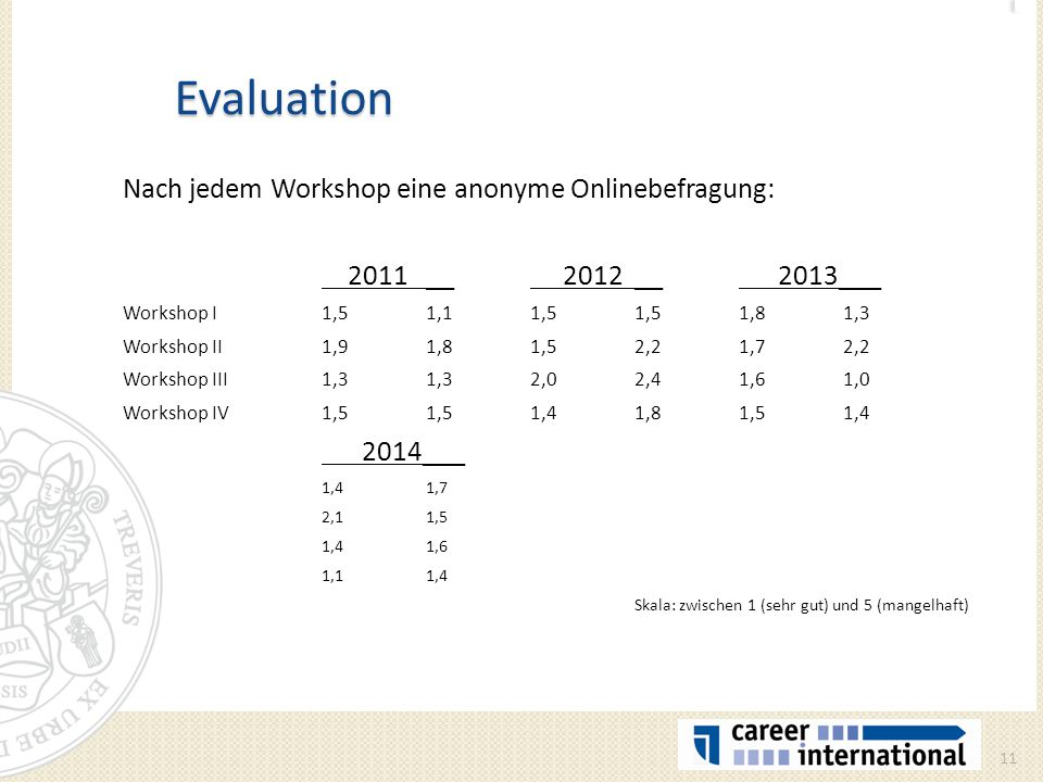 Evaluation Nach jedem Workshop eine anonyme Onlinebefragung:
