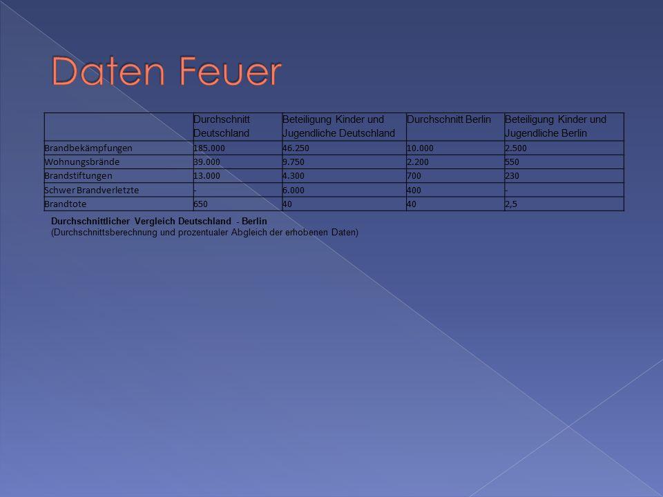 Daten Feuer Durchschnitt Deutschland