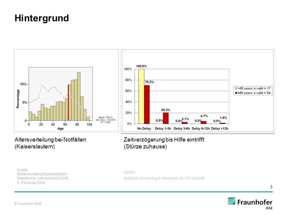 Hintergrund Altersverteilung bei Notfällen (Kaiserslautern)