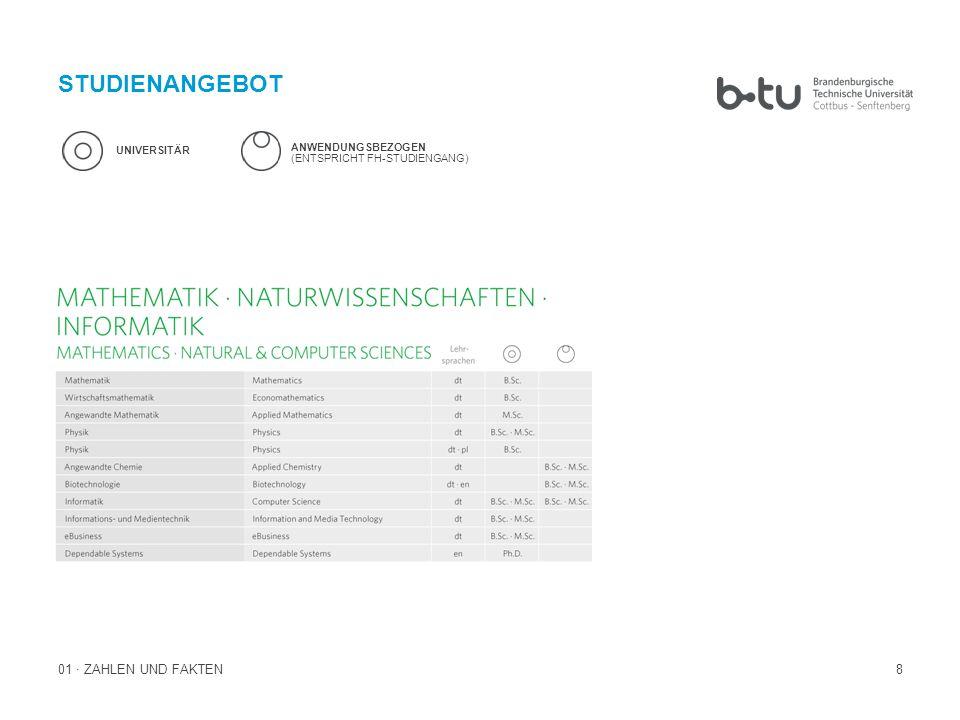 STUDIENANGEBOT 01 · ZAHLEN UND FAKTEN UNIVERSITÄR ANWENDUNGSBEZOGEN