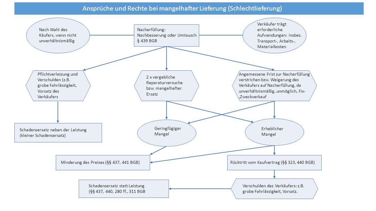 Ansprüche und Rechte bei mangelhafter Lieferung (Schlechtlieferung)