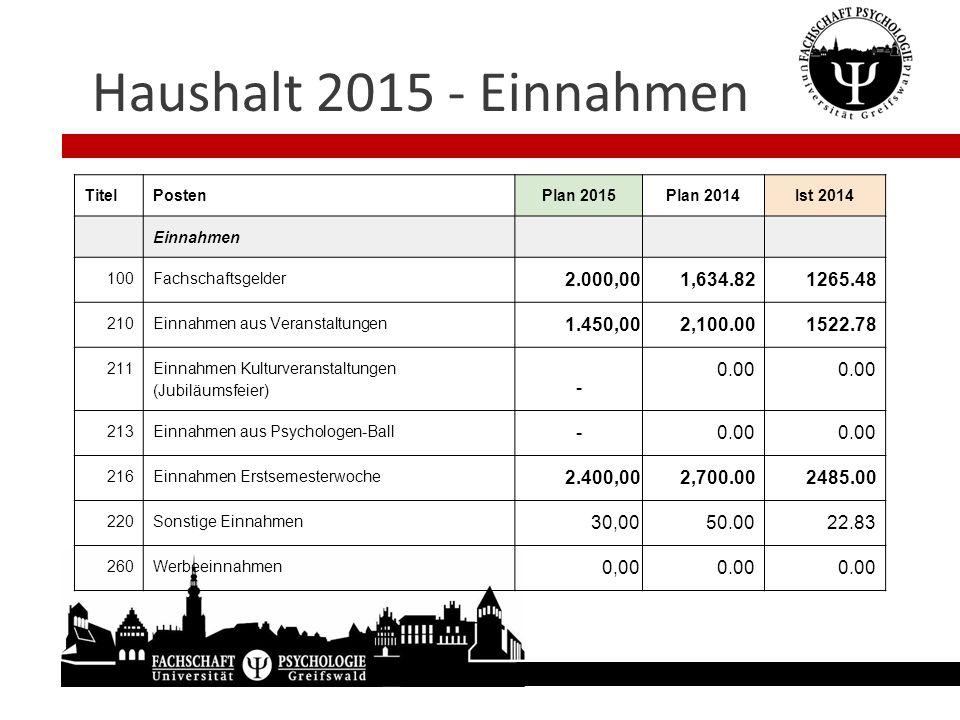 Haushalt 2015 - Einnahmen Titel. Posten. Plan 2015. Plan 2014. Ist 2014. Einnahmen. 100. Fachschaftsgelder.