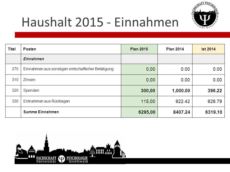 Haushalt 2015 - Einnahmen Titel. Posten. Plan 2015. Plan 2014. Ist 2014. Einnahmen. 270. Einnahmen aus sonstigen wirtschaftlicher Betätigung.