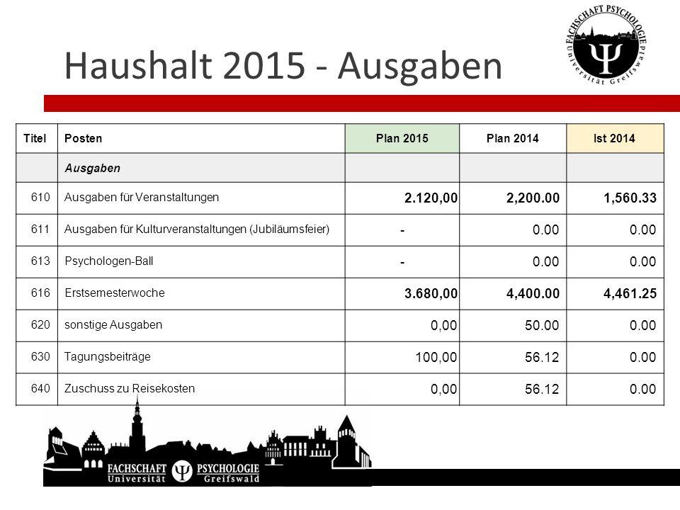 Haushalt 2015 - Ausgaben Titel. Posten. Plan 2015. Plan 2014. Ist 2014. Ausgaben. 610. Ausgaben für Veranstaltungen.