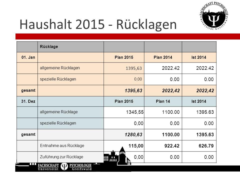 Haushalt 2015 - Rücklagen Rücklage. 01. Jan. Plan 2015. Plan 2014. Ist 2014. allgemeine Rücklagen.