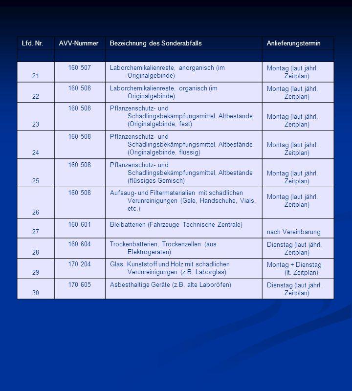 Lfd. Nr. AVV-Nummer. Bezeichnung des Sonderabfalls. Anlieferungstermin. 21. 160 507. Laborchemikalienreste, anorganisch (im Originalgebinde)