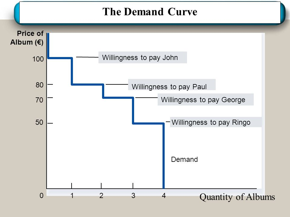 The Demand Curve Quantity of Albums Price of Album (€) Demand