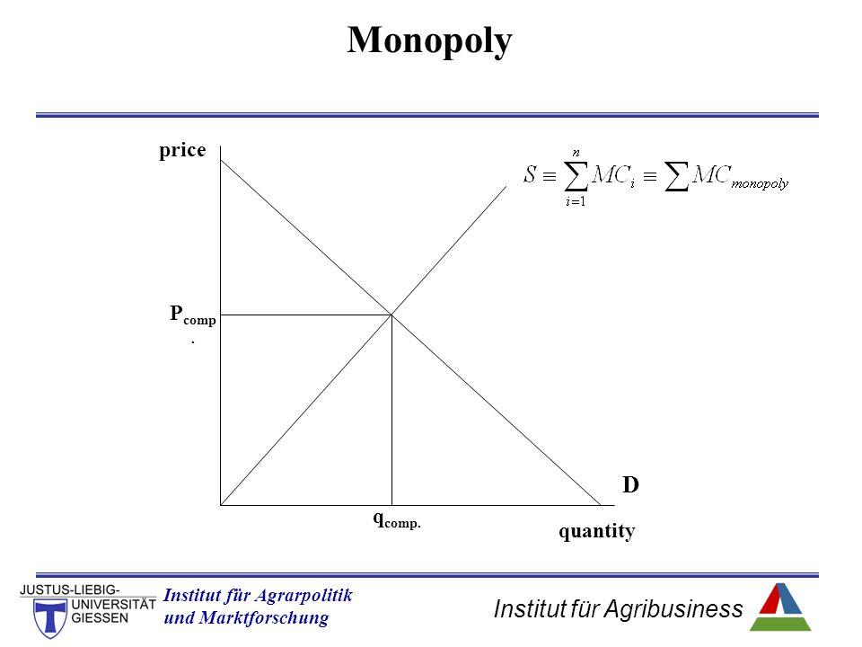 Monopoly D price Pcomp. qcomp. quantity