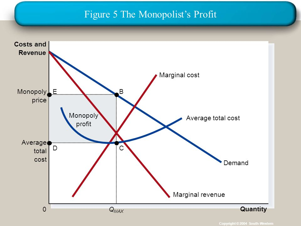 monopoly and marginal cost Learn about the marginal cost of production and marginal revenue and how the two measures are used together to determine the profit maximization point.