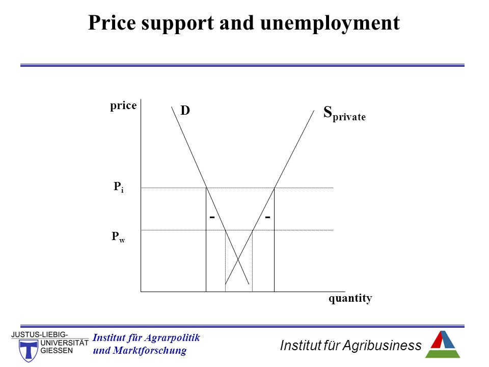 Price support and unemployment