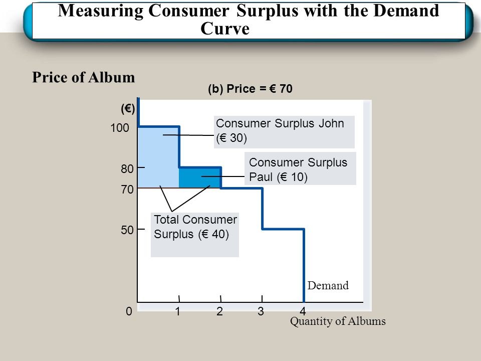 Measuring Consumer Surplus with the Demand Curve