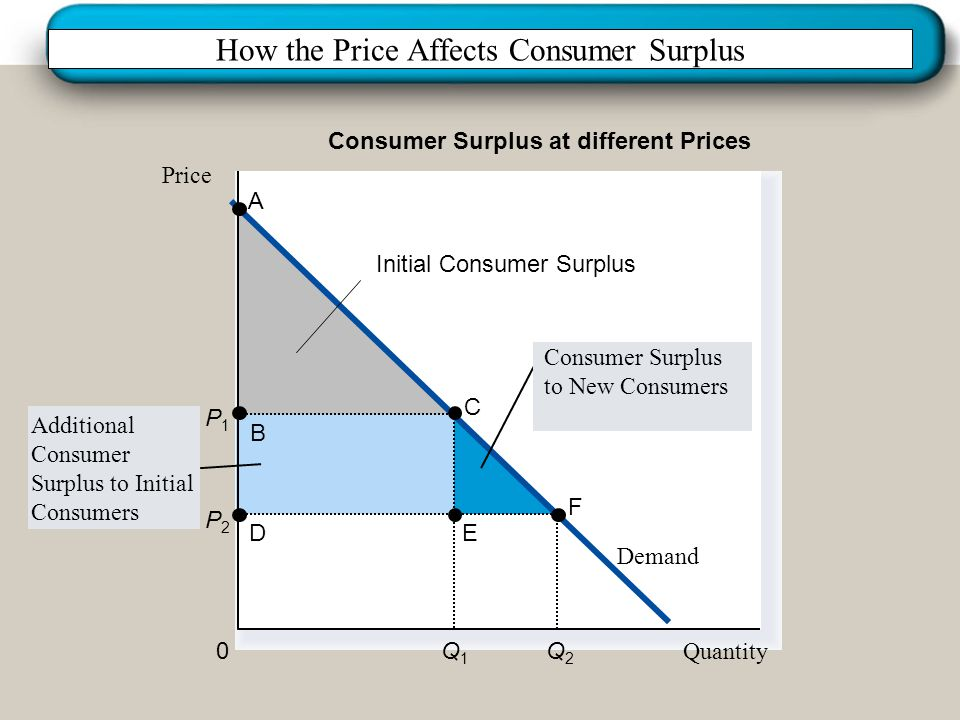 How the Price Affects Consumer Surplus