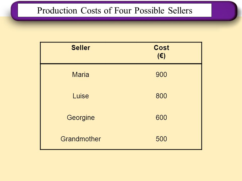 Production Costs of Four Possible Sellers