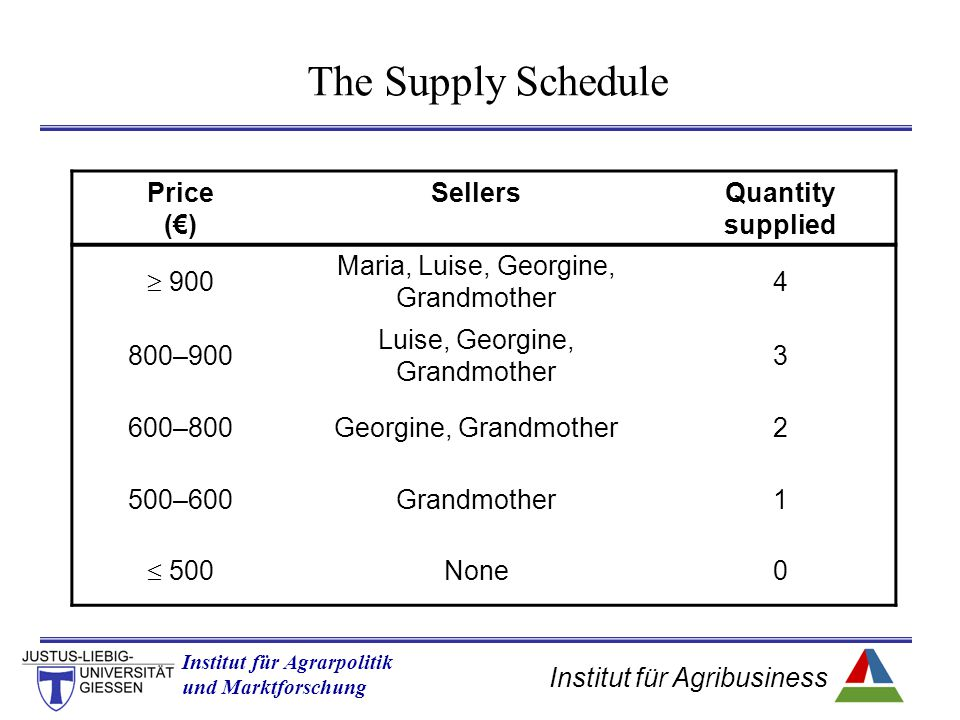 The Supply Schedule Price (€) Sellers Quantity supplied  900