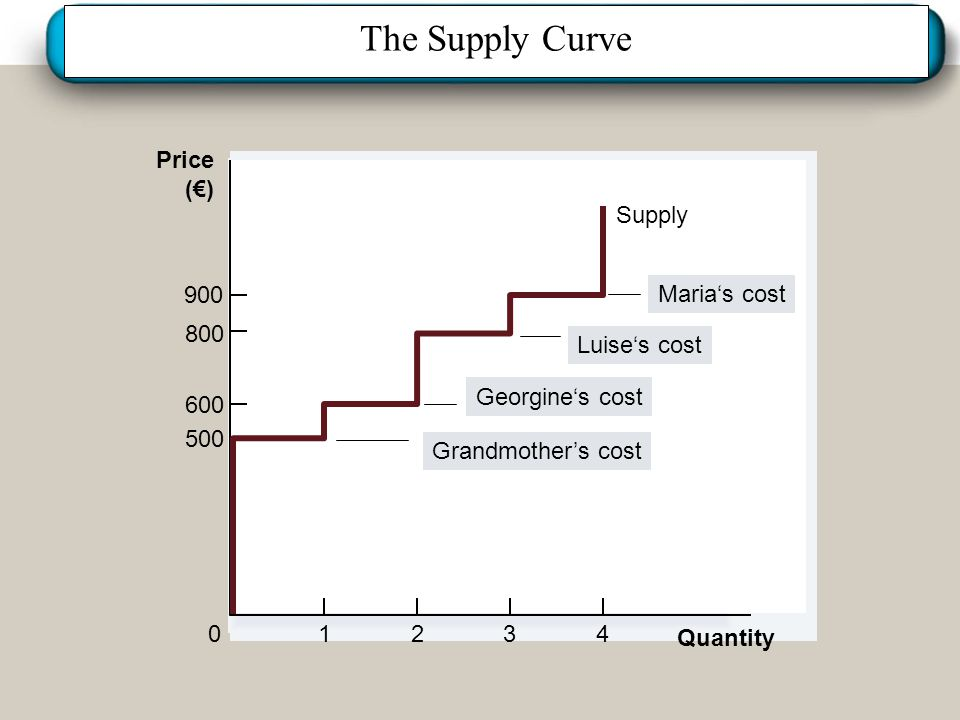 The Supply Curve Price (€) Supply 900 Maria's cost 800 Luise's cost