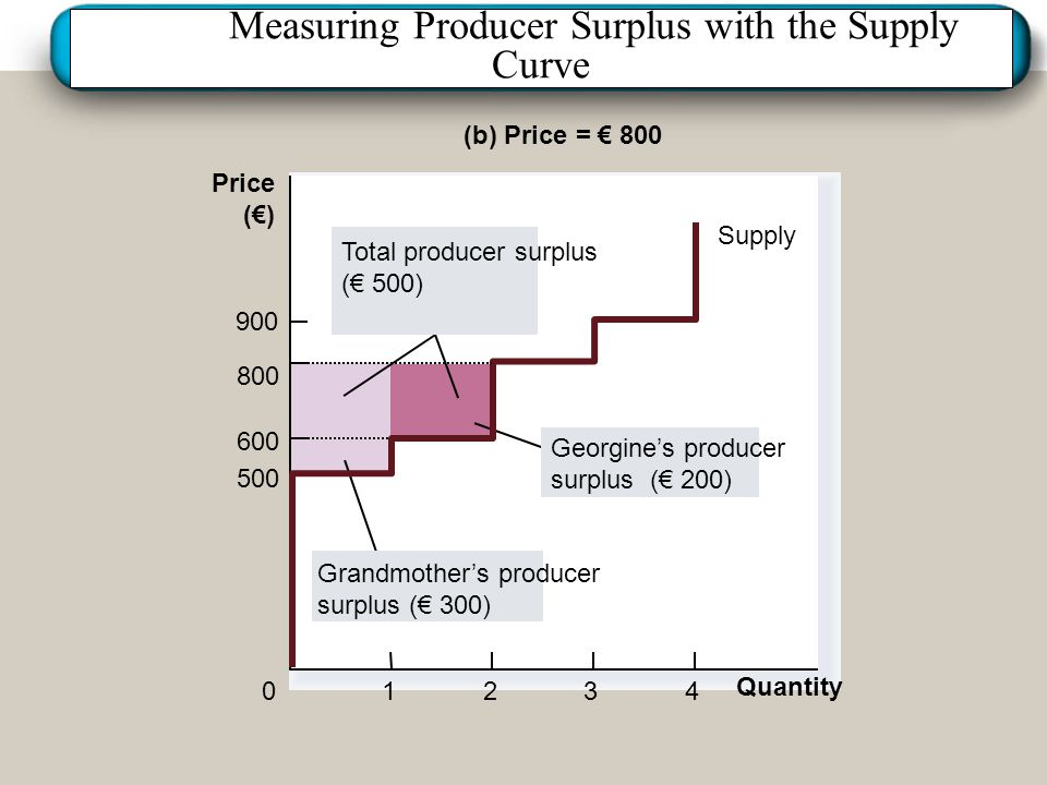Measuring Producer Surplus with the Supply Curve
