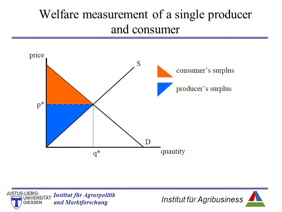 Welfare measurement of a single producer and consumer