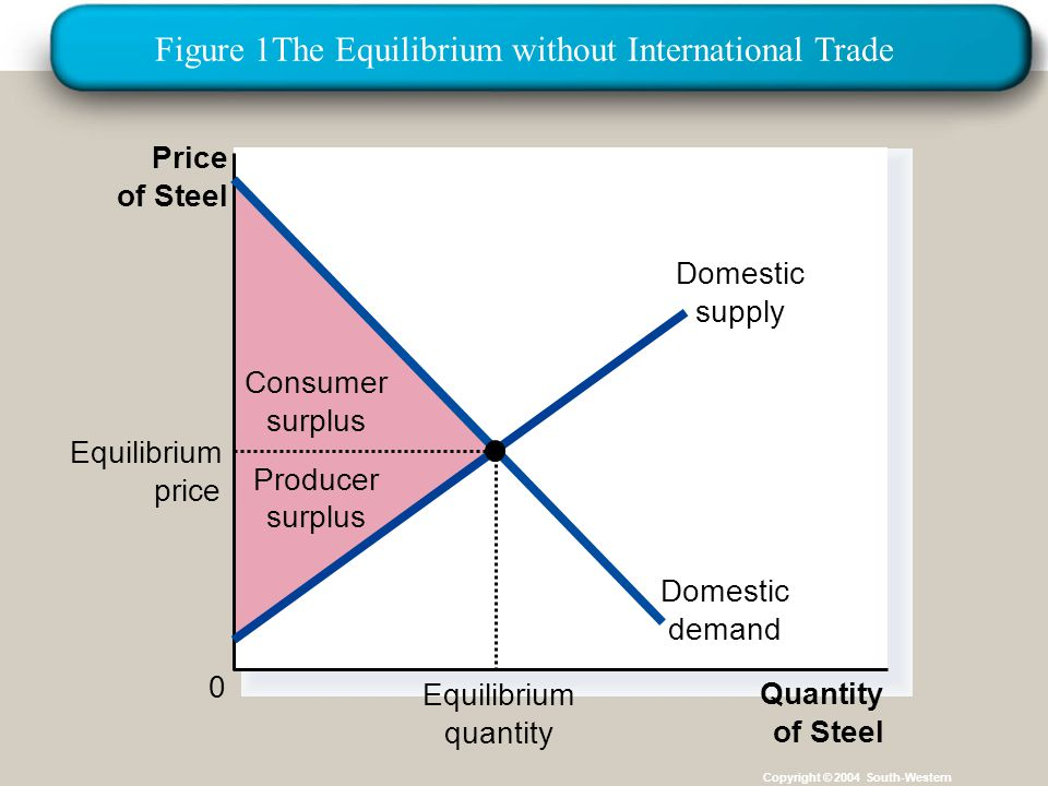 Figure 1The Equilibrium without International Trade