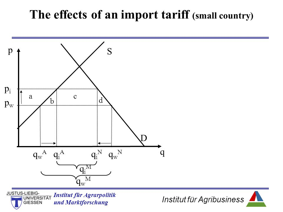 The effects of an import tariff (small country)